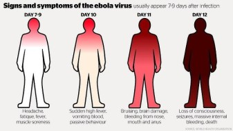 A chart of the symptoms that come through the progression of Ebola